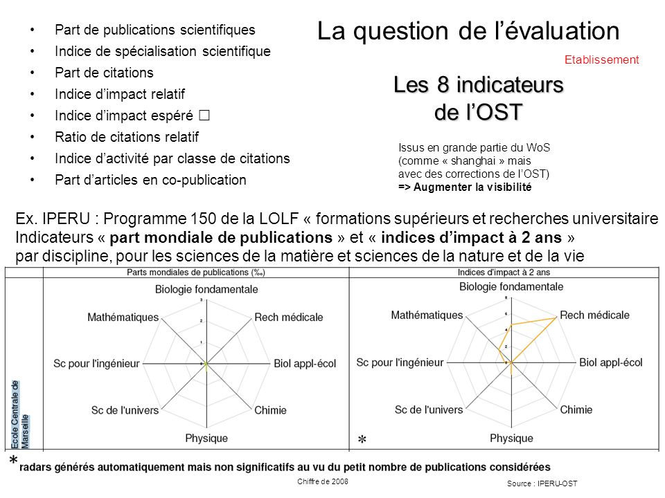 Les 8 indicateurs de lOST Part de publications scientifiques Indice de spécialisation scientifique Part de citations Indice dimpact relatif Indice dimpact espéré Ratio de citations relatif Indice dactivité par classe de citations Part darticles en co-publication Ex.
