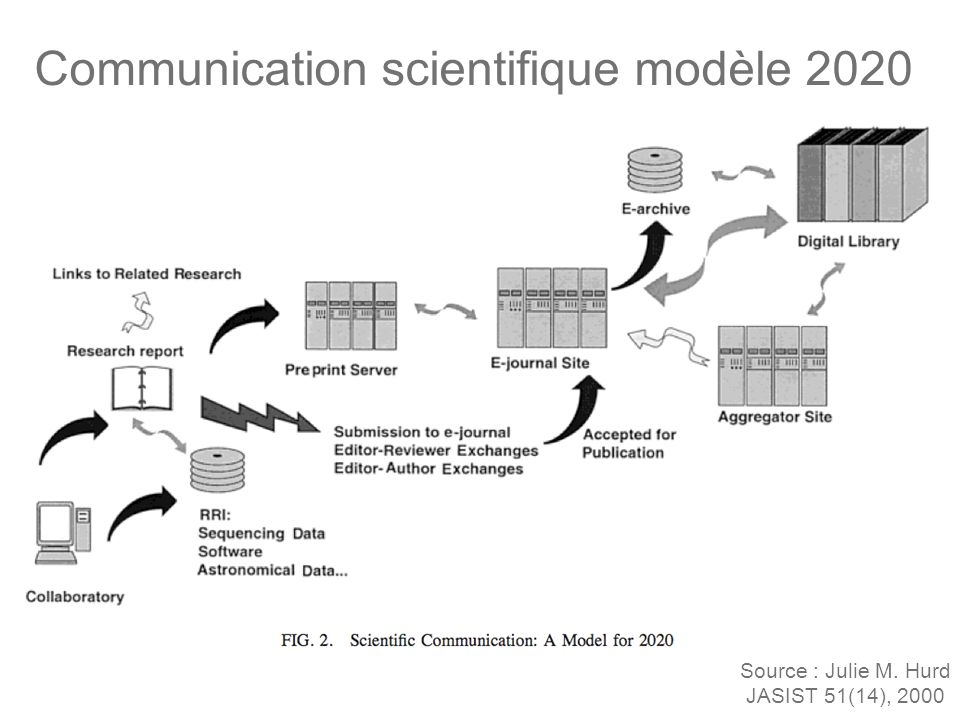 Communication scientifique modèle 2020 Source : Julie M. Hurd JASIST 51(14), 2000