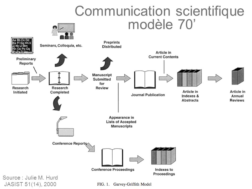 Communication scientifique modèle 70 Source : Julie M. Hurd JASIST 51(14), 2000