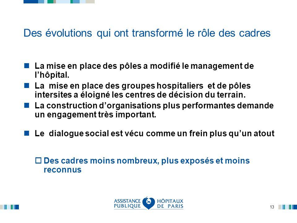 13 Des évolutions qui ont transformé le rôle des cadres La mise en place des pôles a modifié le management de lhôpital. La mise en place des groupes h