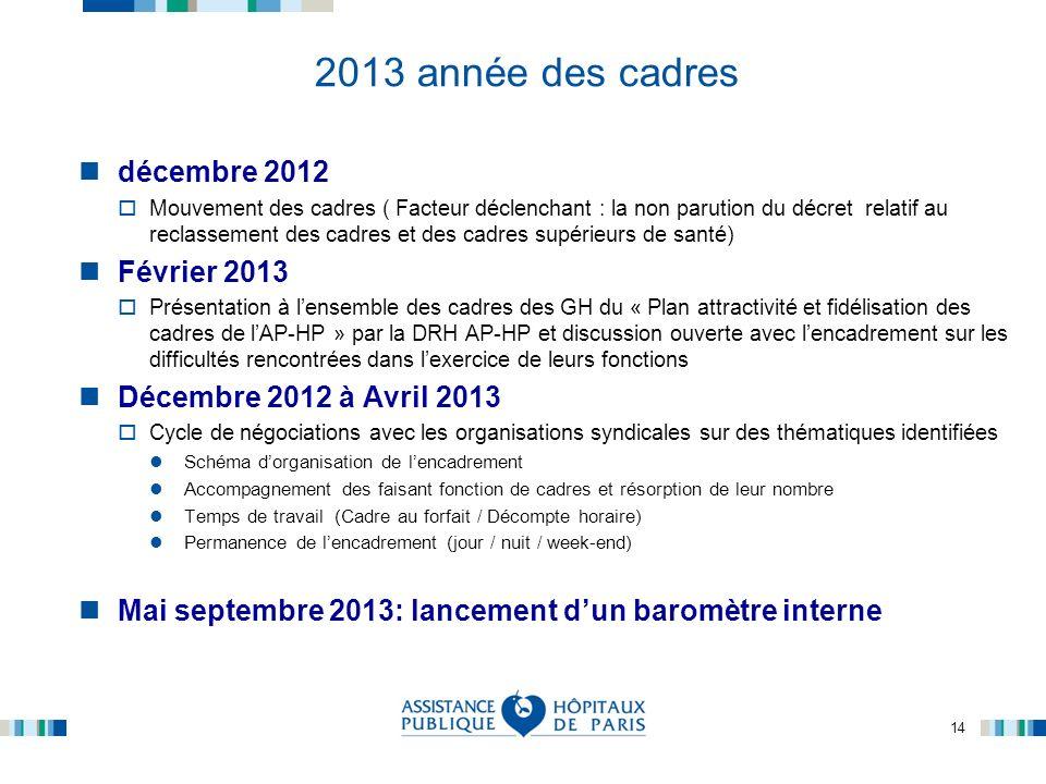 14 2013 année des cadres décembre 2012 Mouvement des cadres ( Facteur déclenchant : la non parution du décret relatif au reclassement des cadres et de