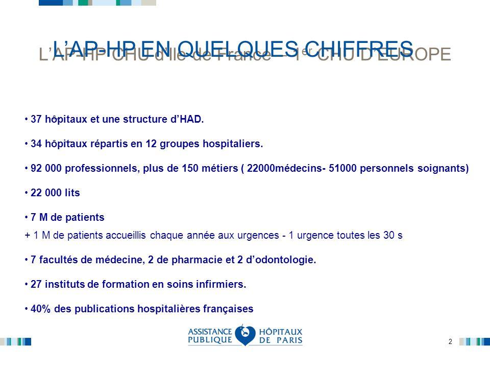 2 LAP-HP CHU dIle de France – 1 er CHU DEUROPE 37 hôpitaux et une structure dHAD. 34 hôpitaux répartis en 12 groupes hospitaliers. 92 000 professionne