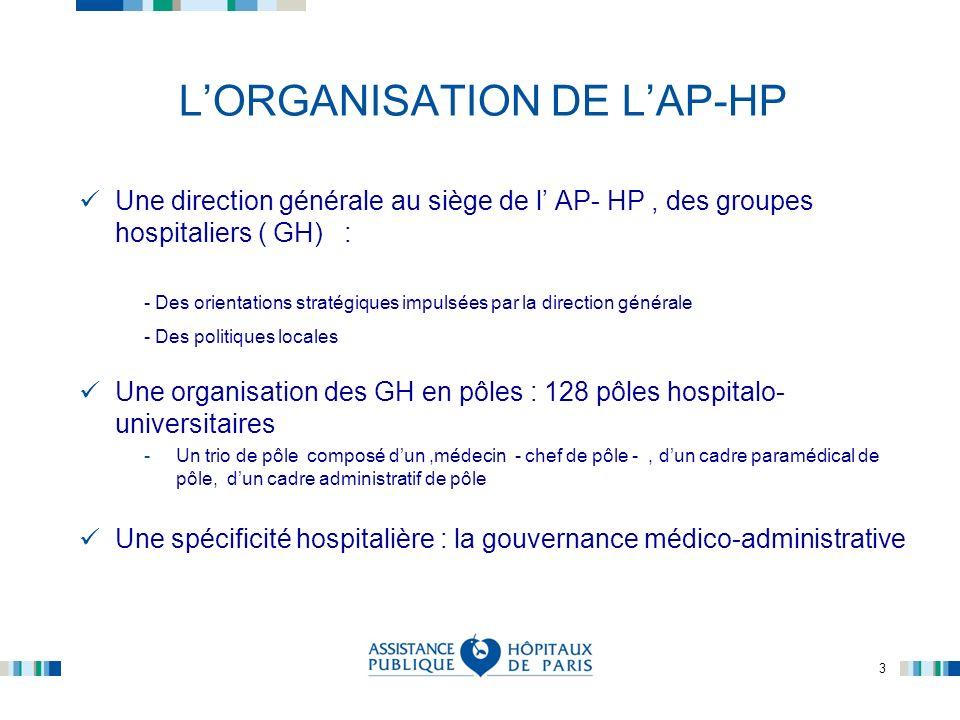 3 LORGANISATION DE LAP-HP Une direction générale au siège de l AP- HP, des groupes hospitaliers ( GH) : - Des orientations stratégiques impulsées par