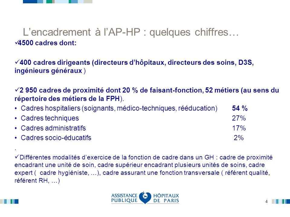 4 Lencadrement à lAP-HP : quelques chiffres… 4500 cadres dont: 400 cadres dirigeants (directeurs dhôpitaux, directeurs des soins, D3S, ingénieurs géné