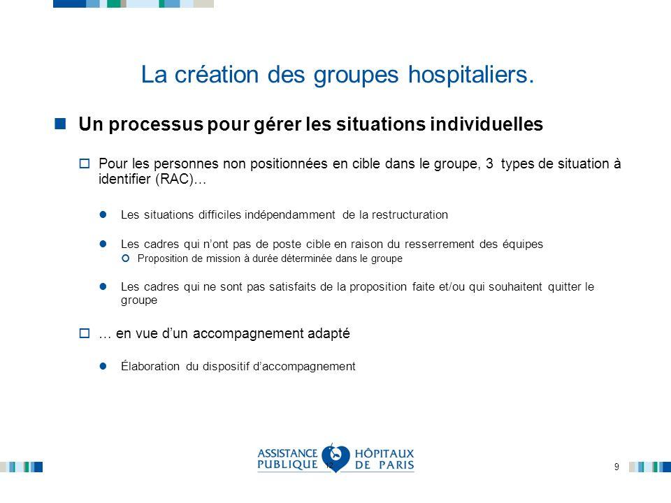 9 La création des groupes hospitaliers. Un processus pour gérer les situations individuelles Pour les personnes non positionnées en cible dans le grou