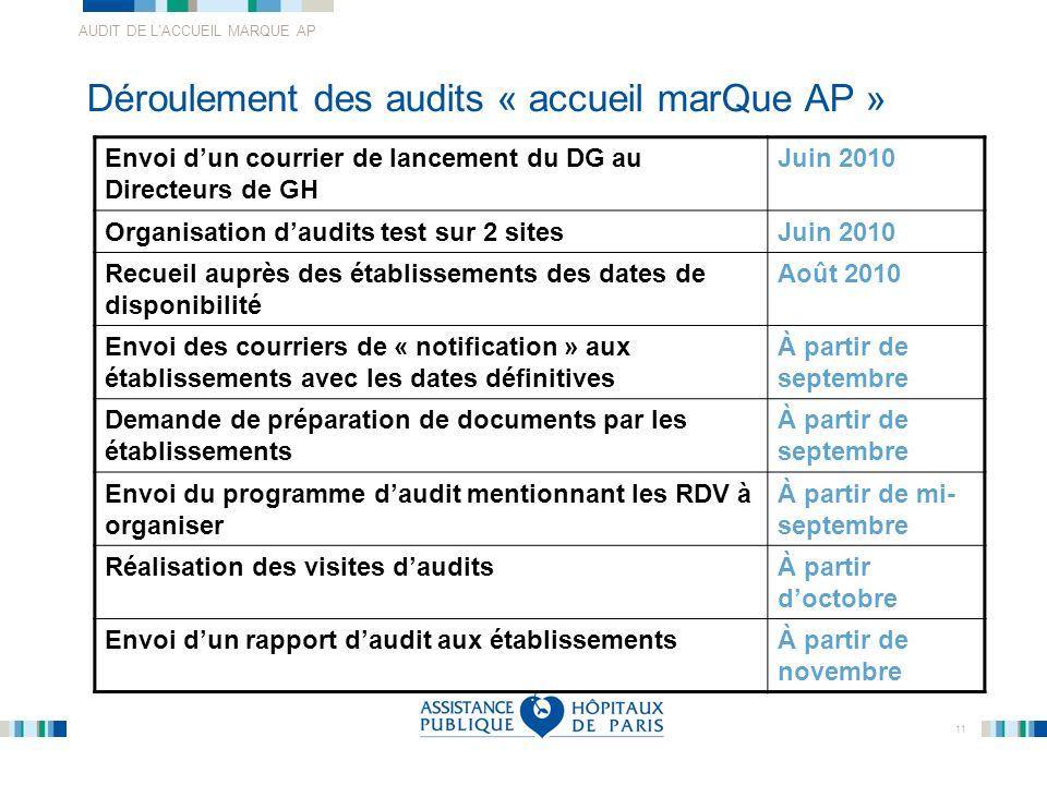 AUDIT DE LACCUEIL MARQUE AP 11 Déroulement des audits « accueil marQue AP » Envoi dun courrier de lancement du DG au Directeurs de GH Juin 2010 Organi