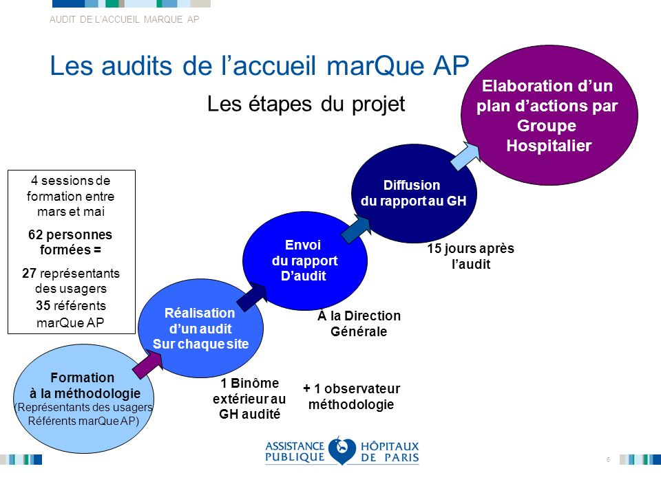 AUDIT DE LACCUEIL MARQUE AP 17