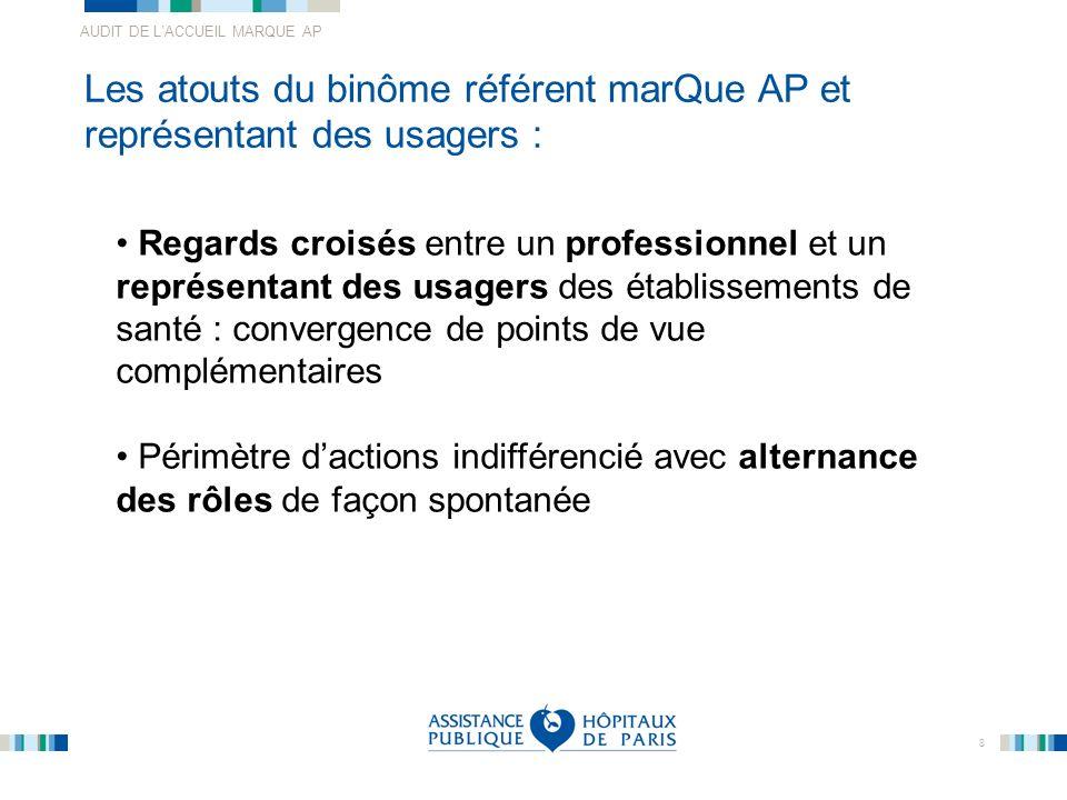 AUDIT DE LACCUEIL MARQUE AP 8 Les atouts du binôme référent marQue AP et représentant des usagers : Regards croisés entre un professionnel et un repré