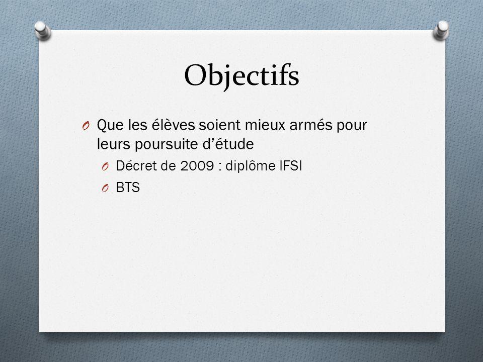 Objectifs O Que les élèves soient mieux armés pour leurs poursuite détude O Décret de 2009 : diplôme IFSI O BTS