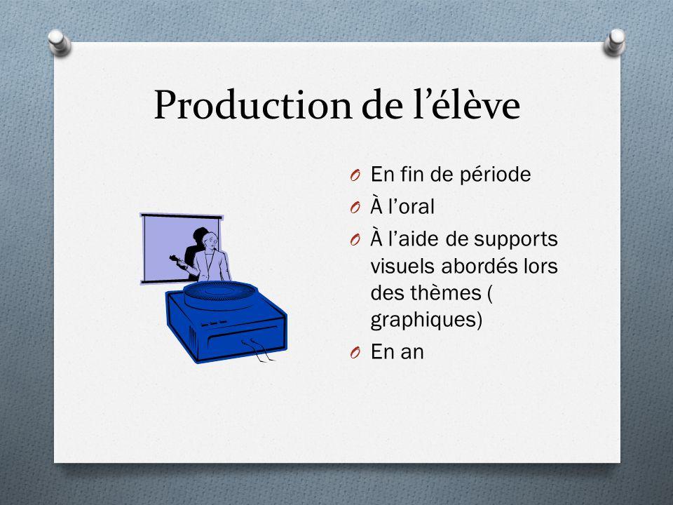 Production de lélève O En fin de période O À loral O À laide de supports visuels abordés lors des thèmes ( graphiques) O En an