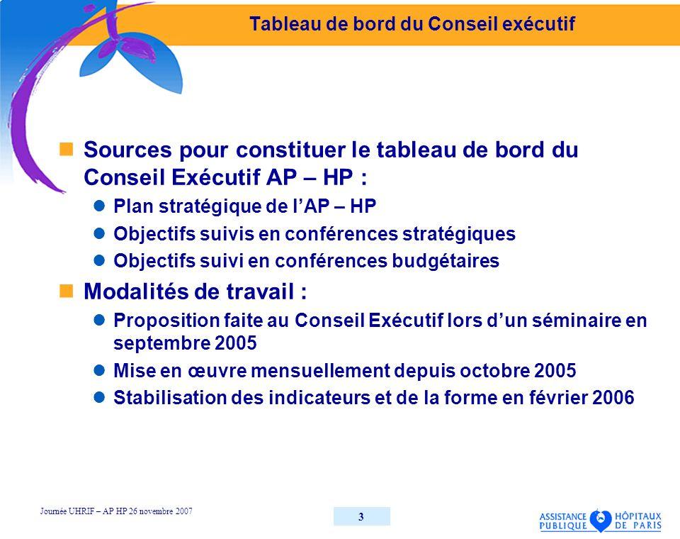 3 Tableau de bord du Conseil exécutif Sources pour constituer le tableau de bord du Conseil Exécutif AP – HP : Plan stratégique de lAP – HP Objectifs