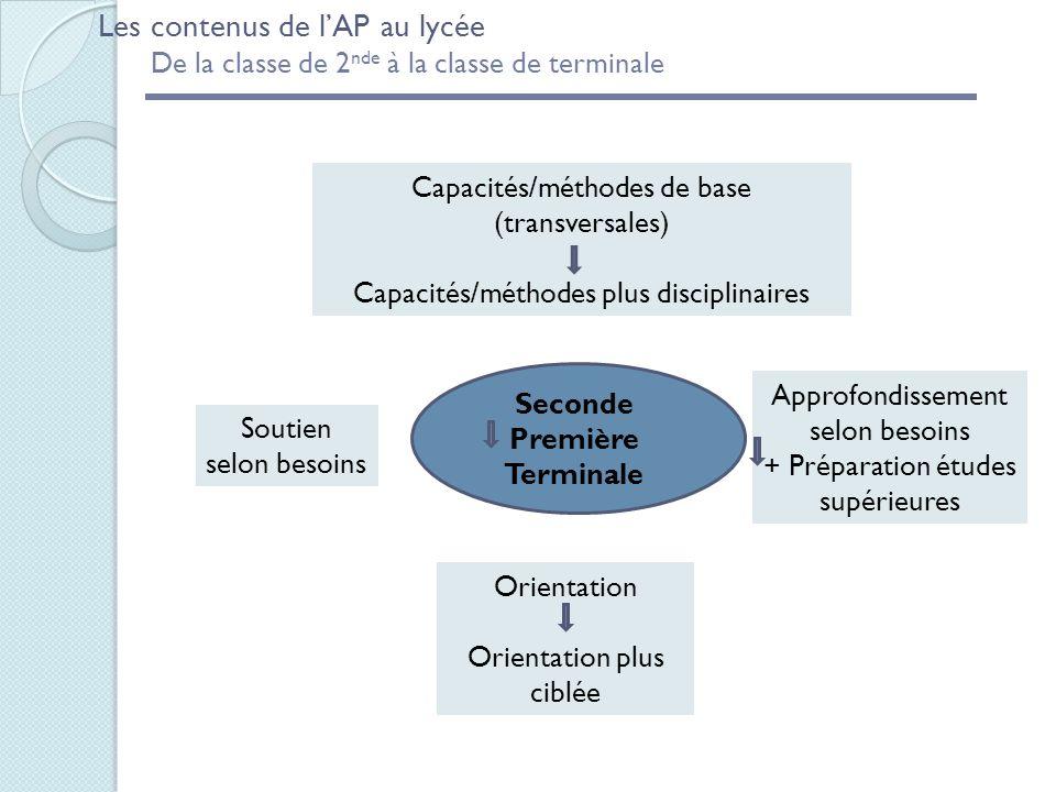 Seconde Première Terminale Capacités/méthodes de base (transversales) Capacités/méthodes plus disciplinaires Orientation Orientation plus ciblée Les c