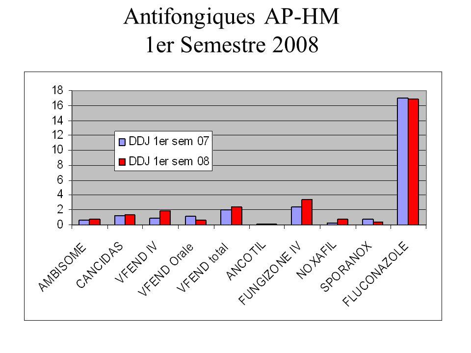 Antifongiques AP-HM 1er Semestre 2008