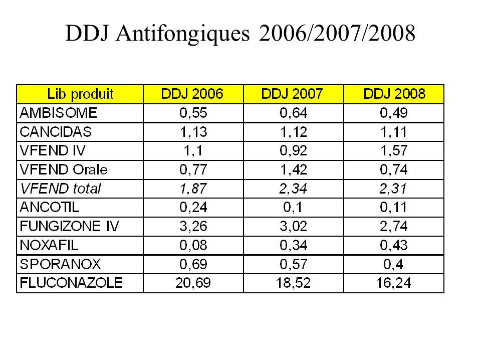 DDJ Antifongiques 2006/2007/2008