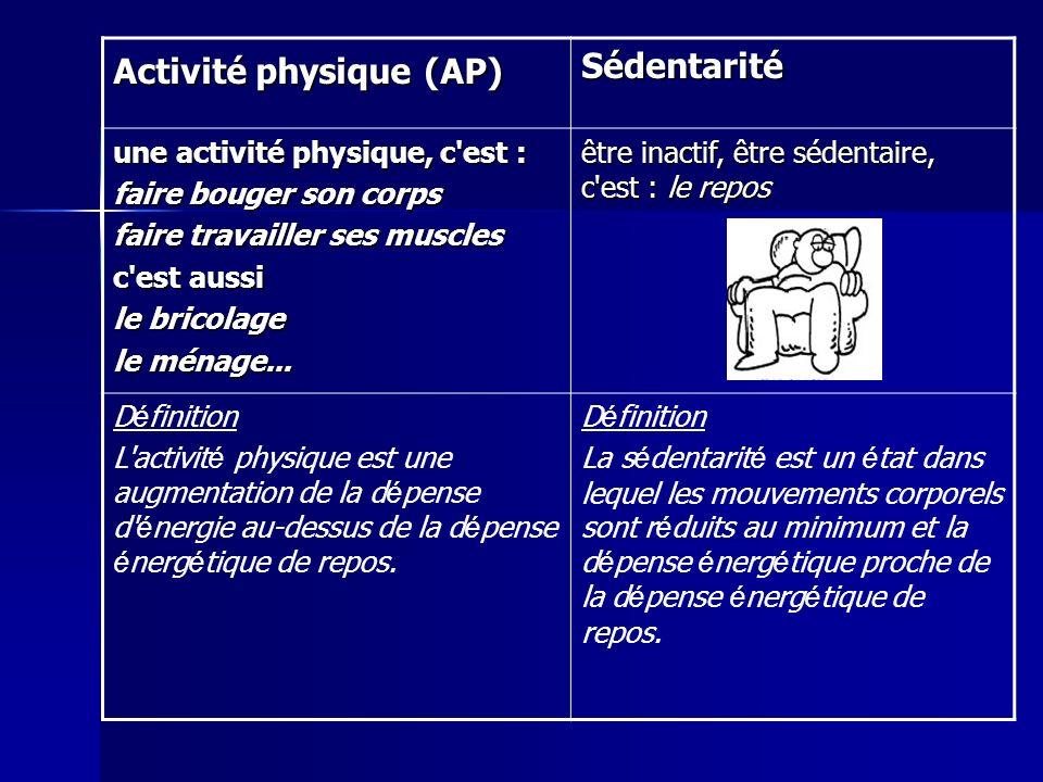 Activité physique (AP) Sédentarité Exemples AP de la vie courante monter les escaliers porter du poids ménagebricolagejardinage couper / ranger du bois mais aussi - aller faire ses courses à pied - faire son ménage activement - se déplacer à pied, en vélo, en trottinette - ratisser, tondre le gazon, bêcher...