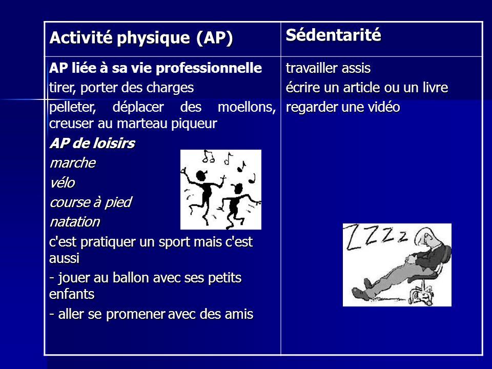 SIGNES qui permettent de dire que l on fait une activité physique : essoufflementsueursdouleurs Battements du coeur fatigue besoin de respirer par la bouche