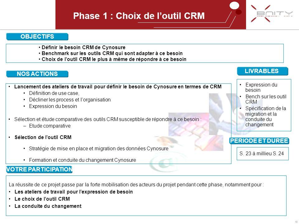 10 Phase 1 : Choix de loutil CRM OBJECTIFS Définir le besoin CRM de Cynosure Benchmark sur les outils CRM qui sont adapter à ce besoin Choix de loutil