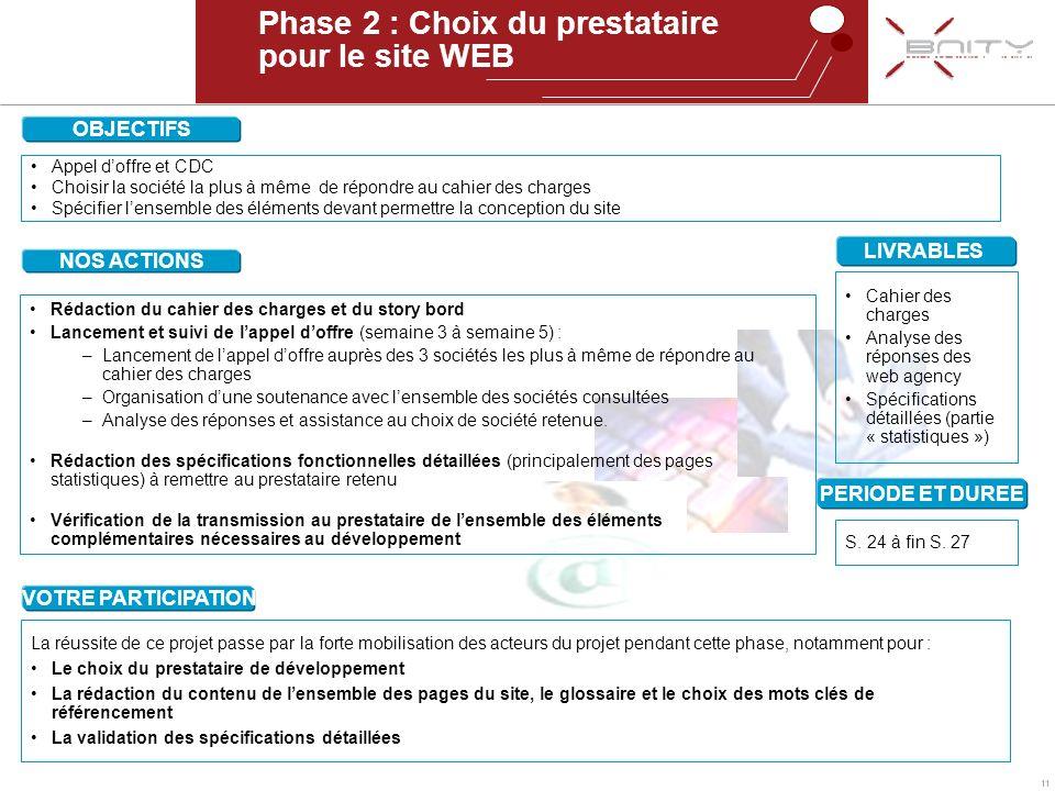 11 Phase 2 : Choix du prestataire pour le site WEB OBJECTIFS Appel doffre et CDC Choisir la société la plus à même de répondre au cahier des charges S