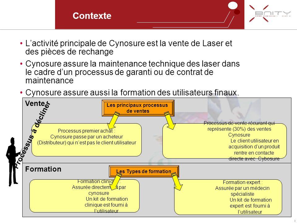 3 Formation Vente Contexte Lactivité principale de Cynosure est la vente de Laser et des pièces de rechange Cynosure assure la maintenance technique d