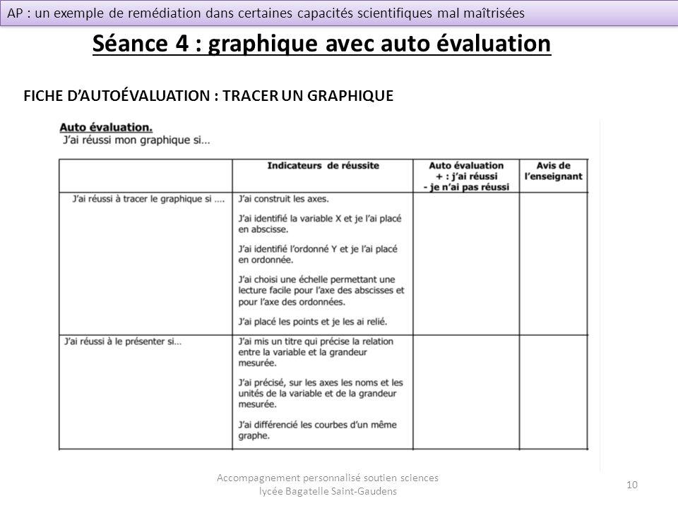 Séance 4 : graphique avec auto évaluation Accompagnement personnalisé soutien sciences lycée Bagatelle Saint-Gaudens AP : un exemple de remédiation da