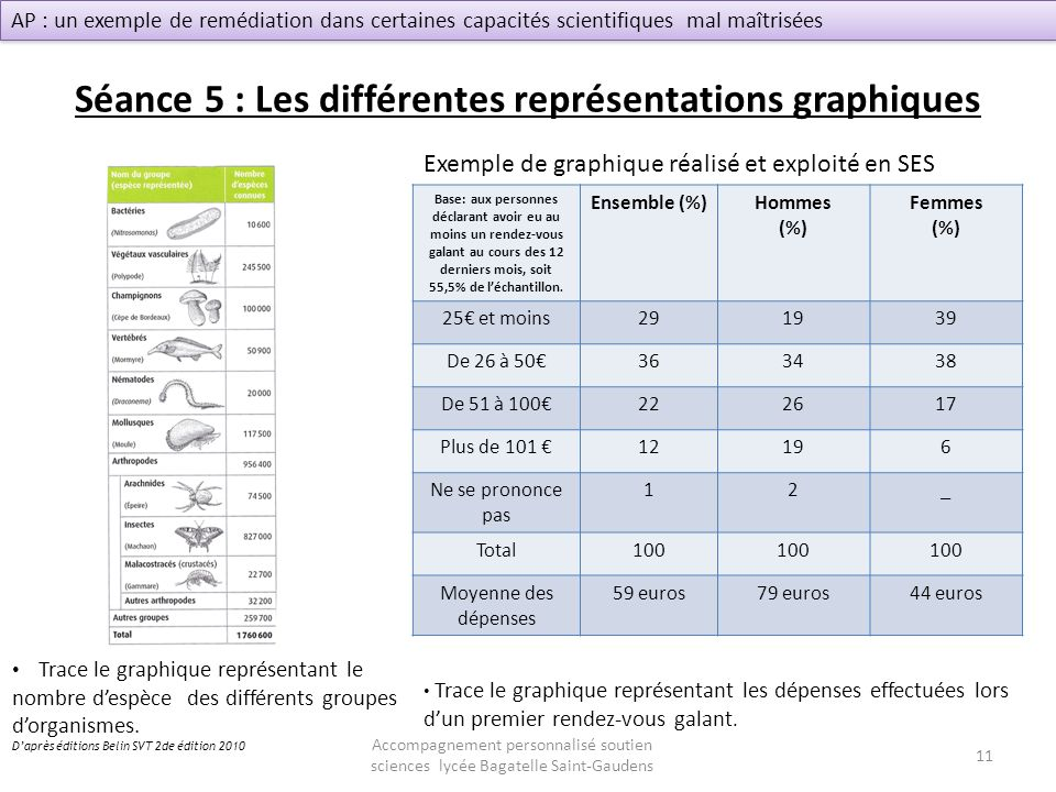 Séance 5 : Les différentes représentations graphiques Base: aux personnes déclarant avoir eu au moins un rendez-vous galant au cours des 12 derniers m
