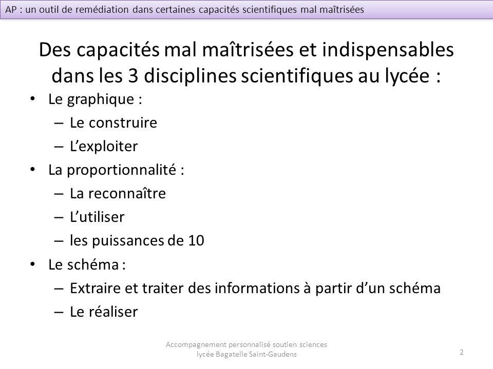 Des capacités mal maîtrisées et indispensables dans les 3 disciplines scientifiques au lycée : Le graphique : – Le construire – Lexploiter La proporti