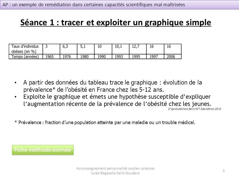 Séance 1 : tracer et exploiter un graphique simple Accompagnement personnalisé soutien sciences lycée Bagatelle Saint-Gaudens AP : un exemple de reméd