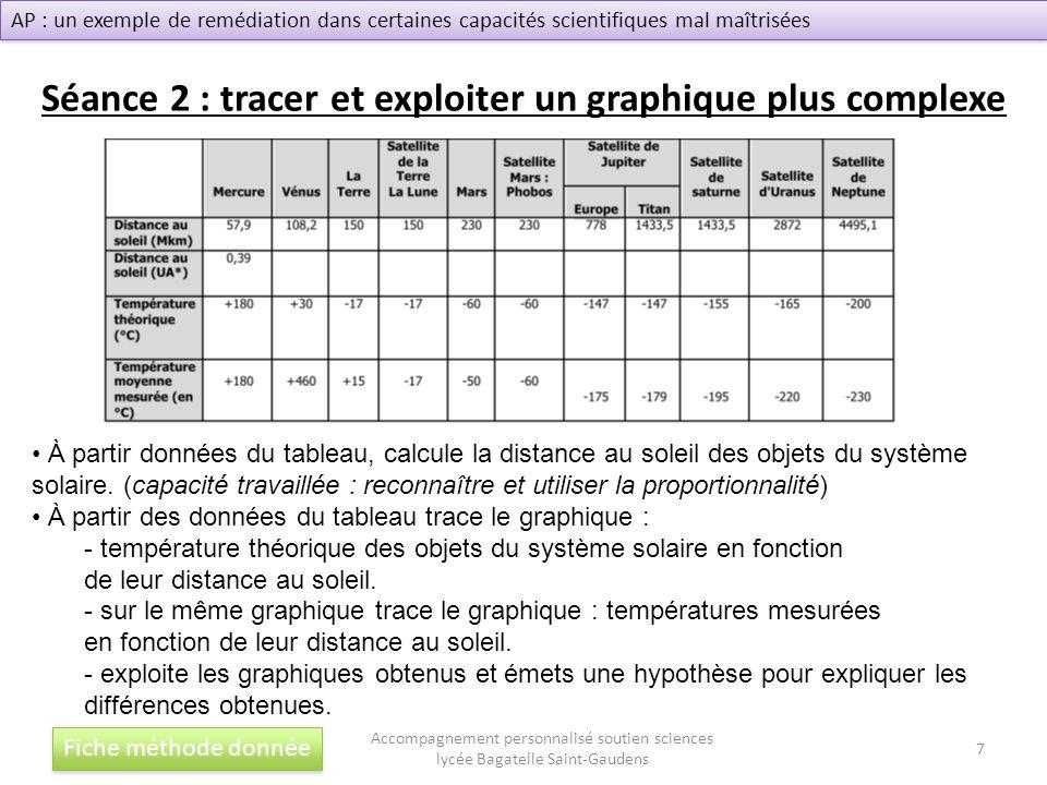 Séance 2 : tracer et exploiter un graphique plus complexe Fiche méthode donnée Accompagnement personnalisé soutien sciences lycée Bagatelle Saint-Gaud