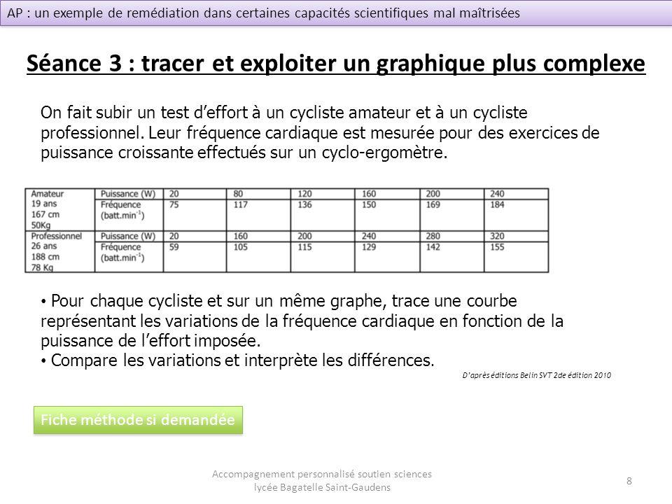 Séance 3 : tracer et exploiter un graphique plus complexe On fait subir un test deffort à un cycliste amateur et à un cycliste professionnel. Leur fré