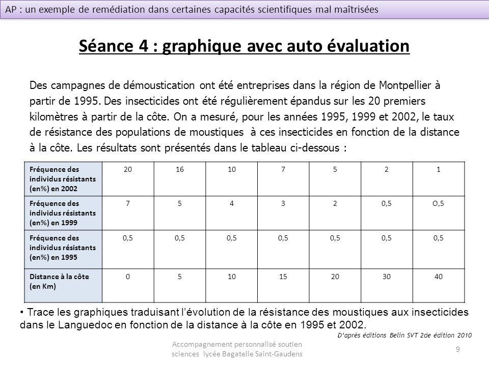 Séance 4 : graphique avec auto évaluation Des campagnes de démoustication ont été entreprises dans la région de Montpellier à partir de 1995. Des inse