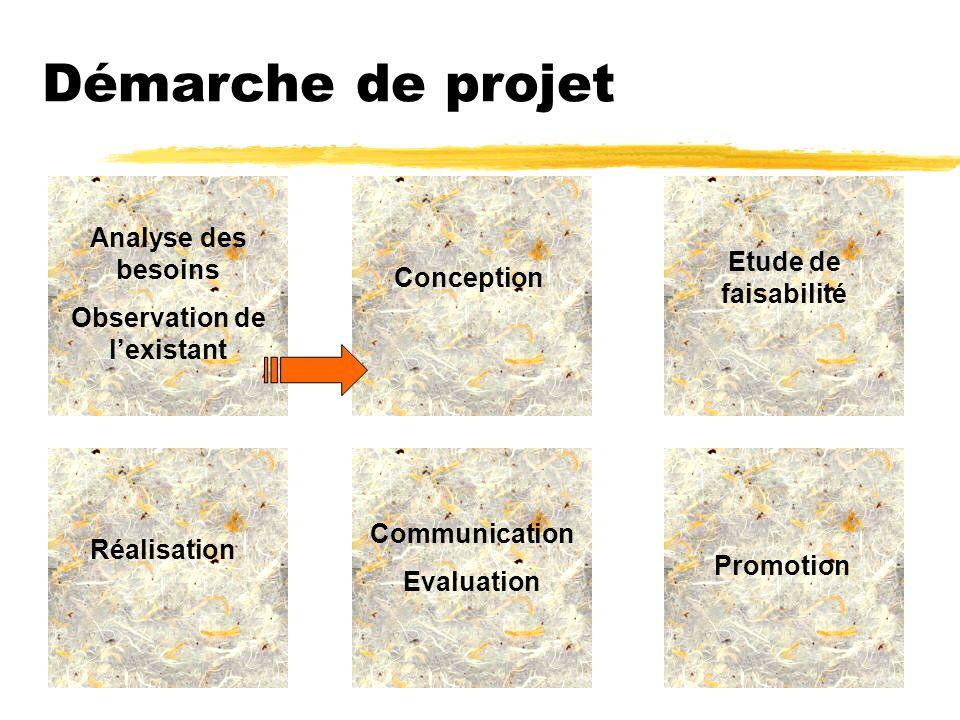 Démarche de projet Analyse des besoins Observation de lexistant Conception Etude de faisabilité Réalisation Communication Evaluation Promotion
