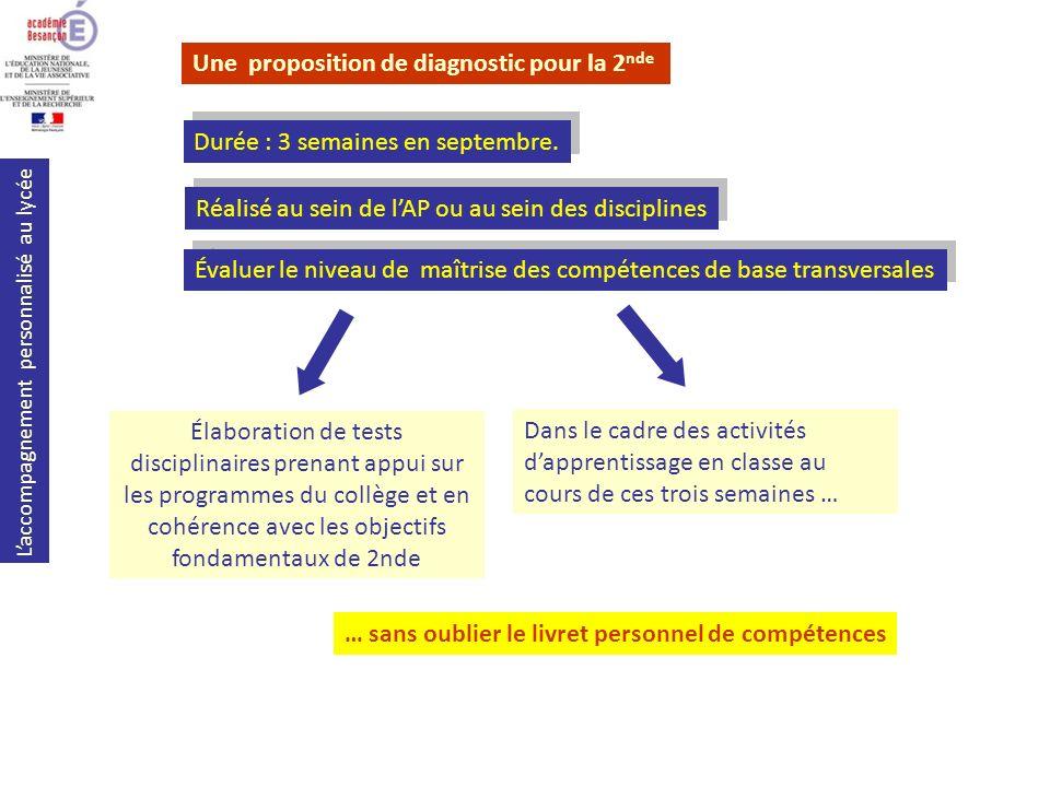 Laccompagnement personnalisé au lycée Une proposition de diagnostic pour la 2 nde Durée : 3 semaines en septembre. Réalisé au sein de lAP ou au sein d