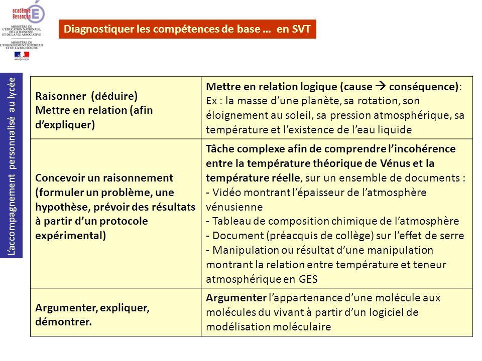 Laccompagnement personnalisé au lycée Diagnostiquer les compétences de base … en SVT Raisonner (déduire) Mettre en relation (afin dexpliquer) Mettre e