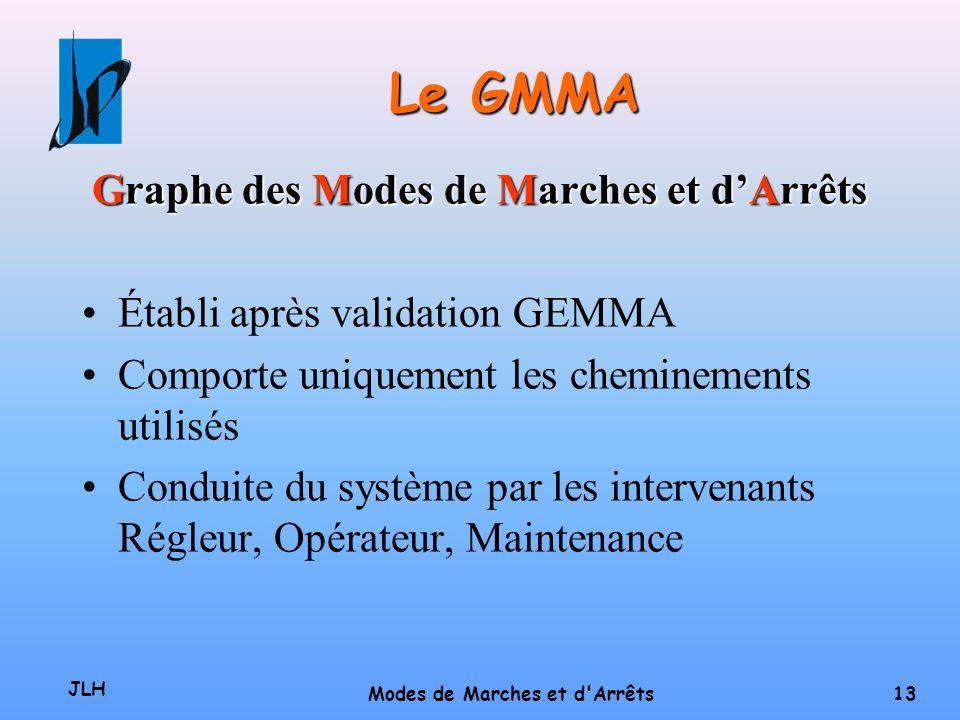 JLH Modes de Marches et d'Arrêts 12 GRAFCET DE CONDUITE F1 A6 A2 A5 A1GEMMA c- c+ p-Ah Cs t- bs br r- Cs 1 Fin de cycle Initialisation Mode Auto et Dc