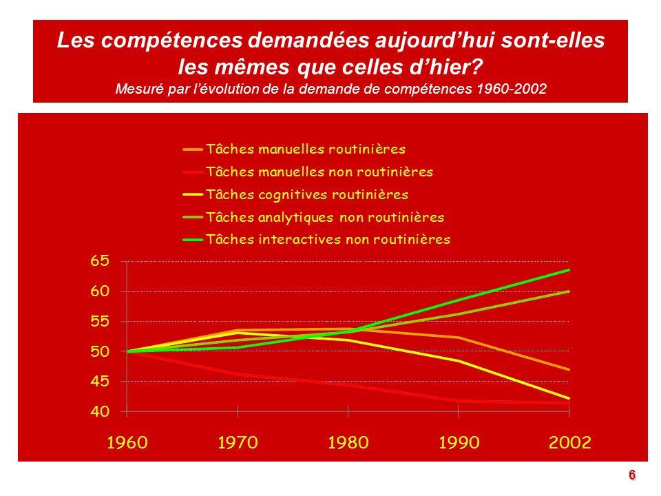 Les compétences demandées aujourdhui sont-elles les mêmes que celles dhier? Mesuré par lévolution de la demande de compétences 1960-2002 6