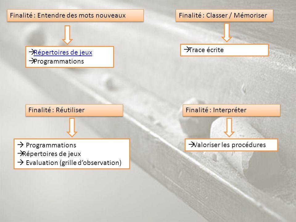 Finalité : Entendre des mots nouveaux Répertoires de jeux Programmations Finalité : Classer / Mémoriser Trace écrite Finalité : Réutiliser Programmati