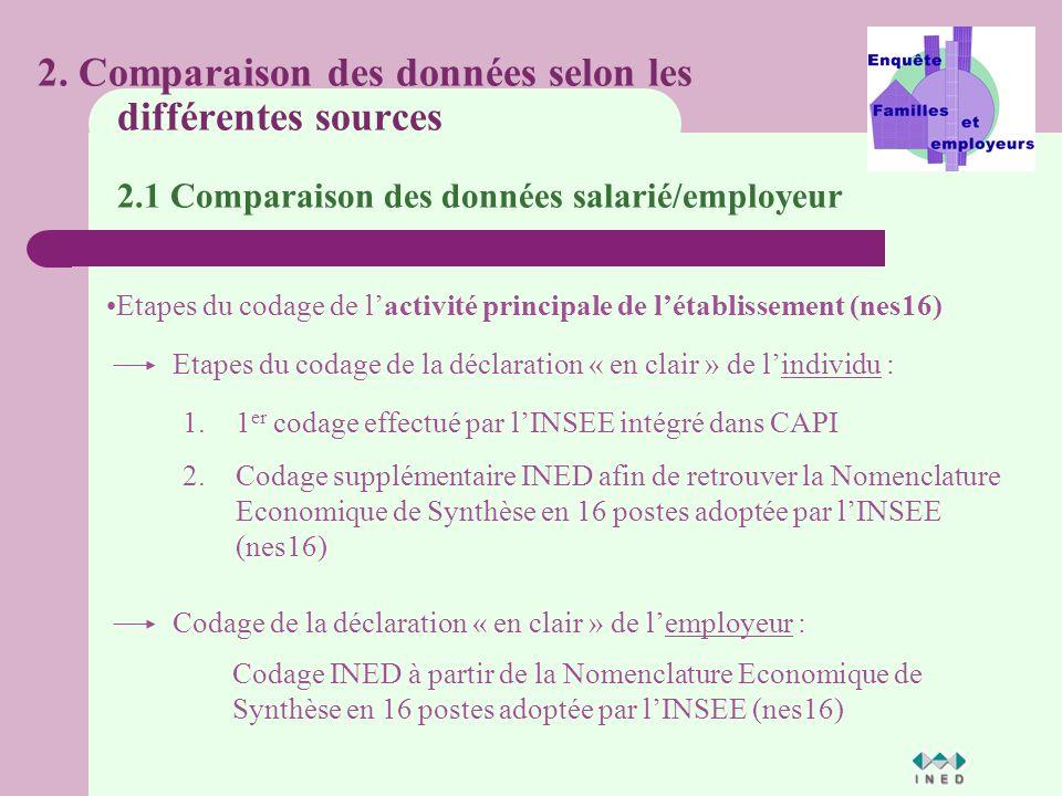 Etapes du codage de lactivité principale de létablissement (nes16) 2.