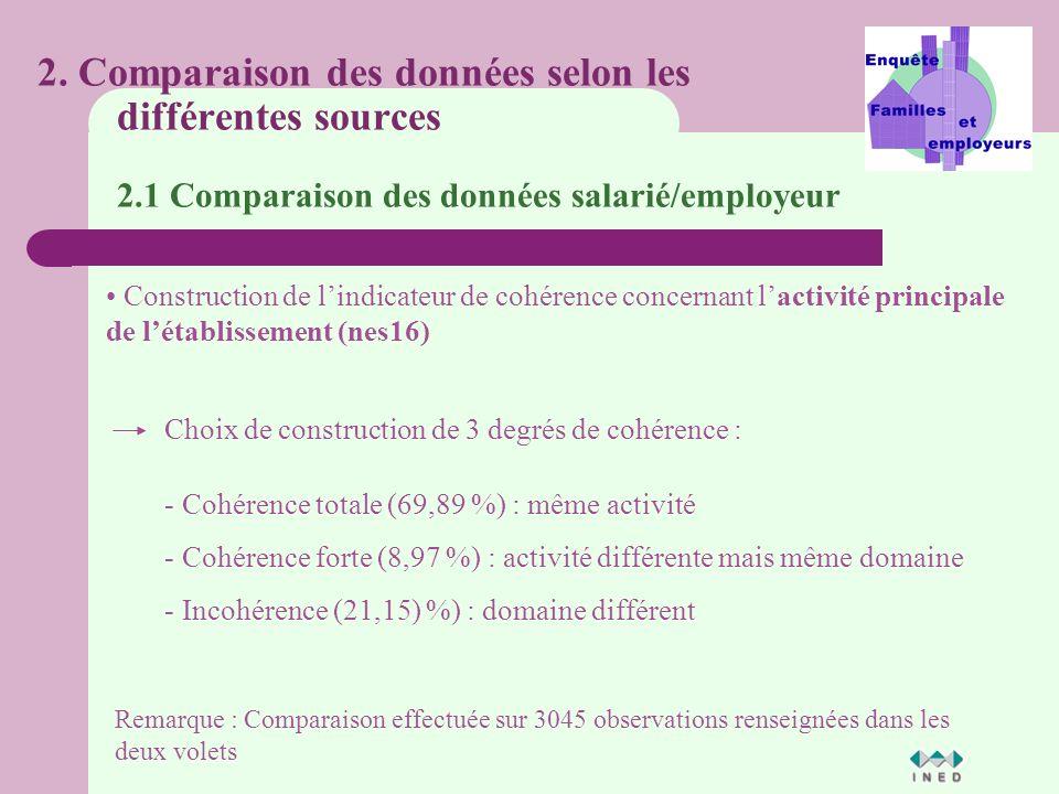 Construction de lindicateur de cohérence concernant lactivité principale de létablissement (nes16) 2.