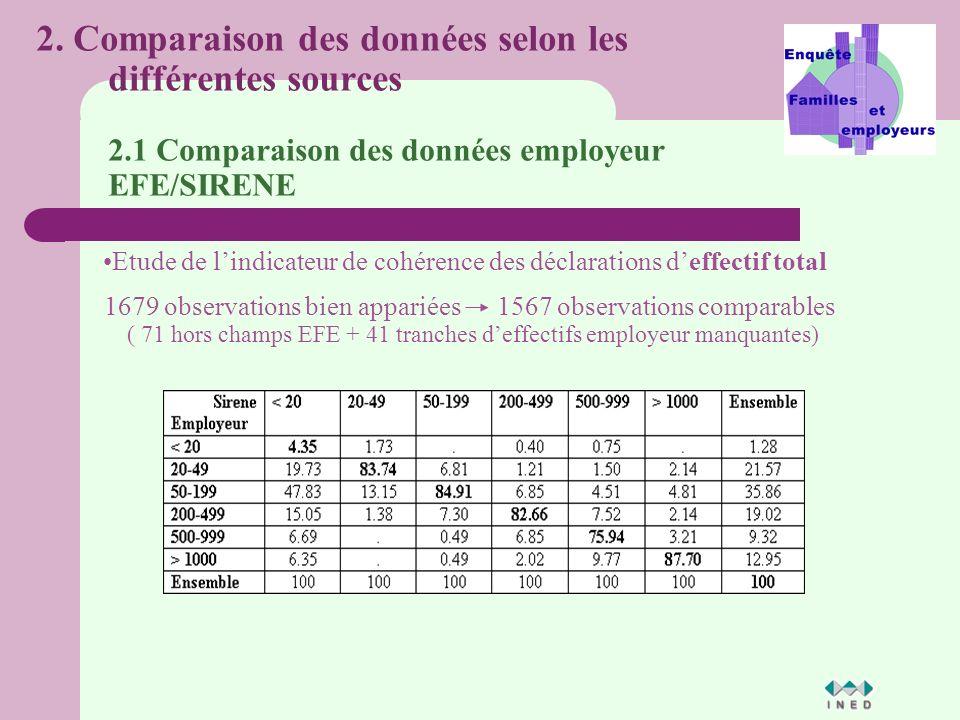 1679 observations bien appariées1567 observations comparables ( 71 hors champs EFE + 41 tranches deffectifs employeur manquantes) Etude de lindicateur de cohérence des déclarations deffectif total 2.