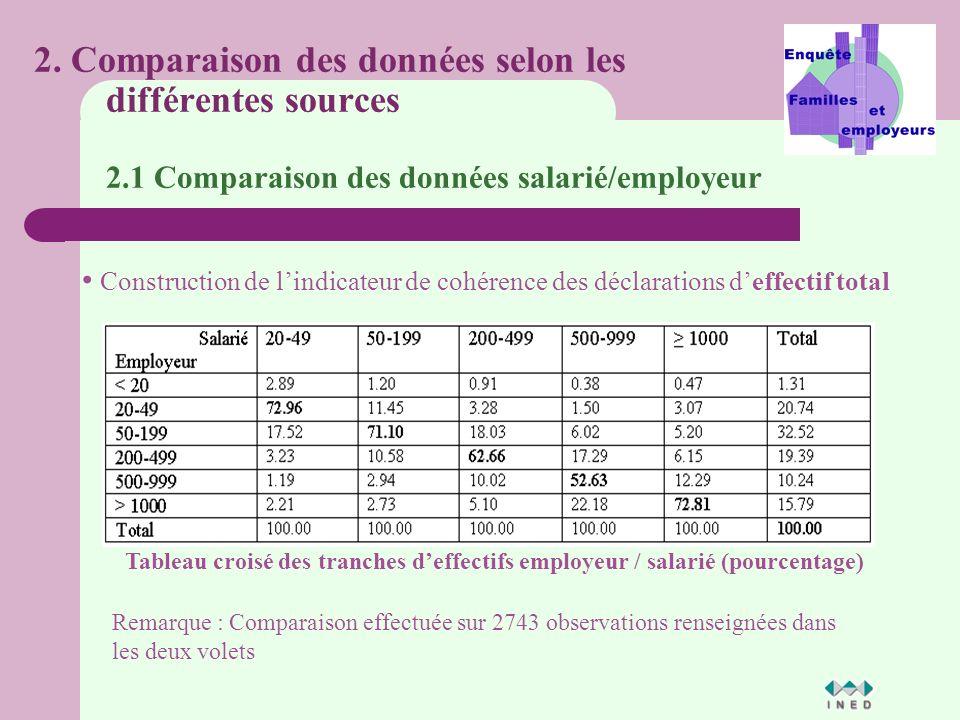 2. Comparaison des données selon les différentes sources 2.1 Comparaison des données salarié/employeur Construction de lindicateur de cohérence des dé