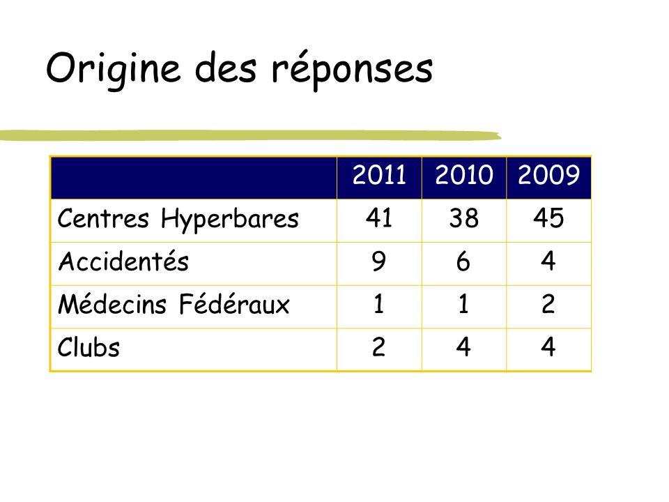 Origine des réponses 201120102009 Centres Hyperbares413845 Accidentés964 Médecins Fédéraux112 Clubs244