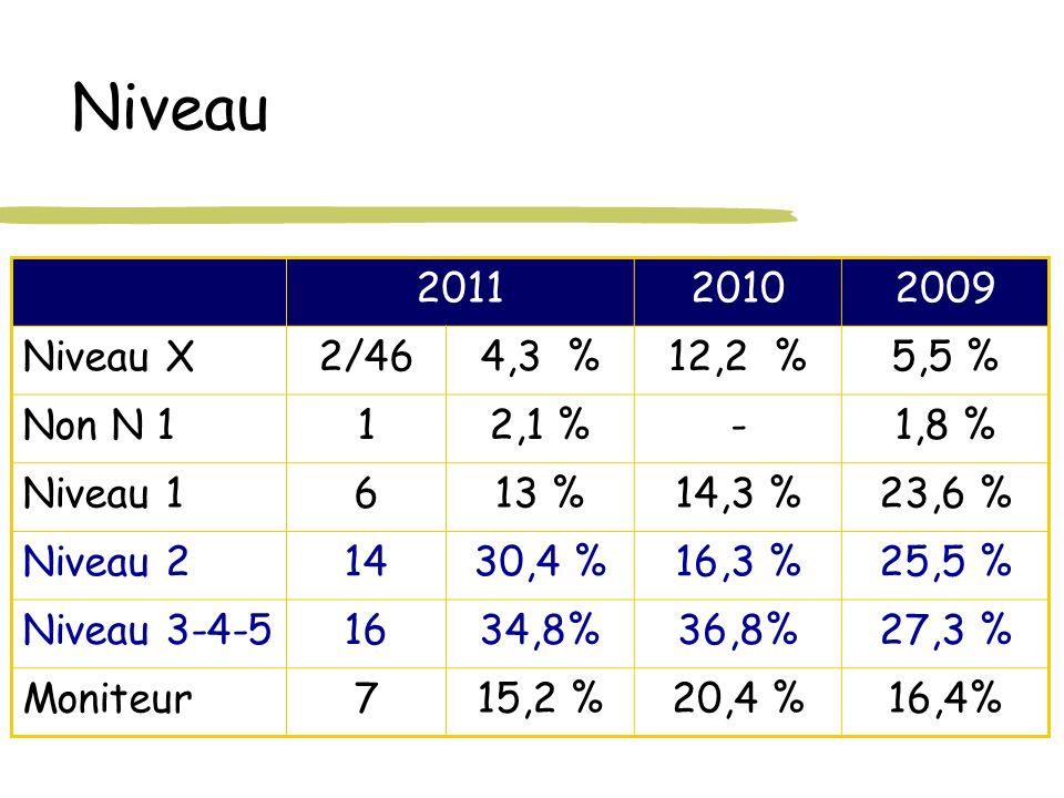 Niveau 201120102009 Niveau X2/464,3 %12,2 %5,5 % Non N 112,1 %-1,8 % Niveau 1613 %14,3 %23,6 % Niveau 21430,4 %16,3 %25,5 % Niveau 3-4-51634,8%36,8%27