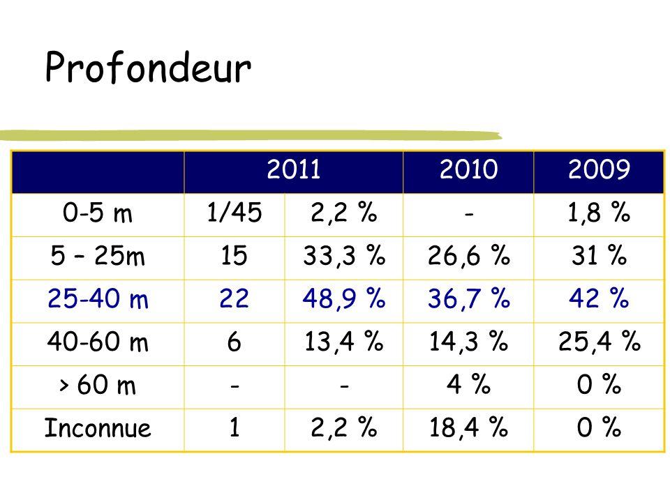 Profondeur 201120102009 0-5 m1/452,2 %-1,8 % 5 – 25m1533,3 %26,6 %31 % 25-40 m2248,9 %36,7 %42 % 40-60 m613,4 %14,3 %25,4 % > 60 m--4 %0 % Inconnue12,