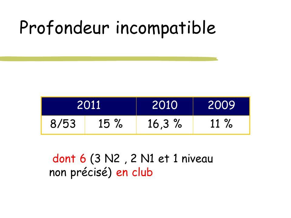 Profondeur incompatible 201120102009 8/5315 %16,3 %11 % dont 6 (3 N2, 2 N1 et 1 niveau non précisé) en club