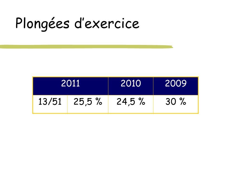 Plongées dexercice 201120102009 13/5125,5 %24,5 %30 %