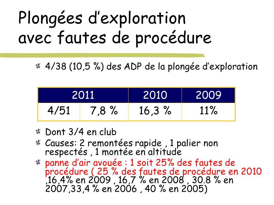 Plongées dexploration avec fautes de procédure 4/38 (10,5 %) des ADP de la plongée dexploration Dont 3/4 en club Causes: 2 remontées rapide, 1 palier