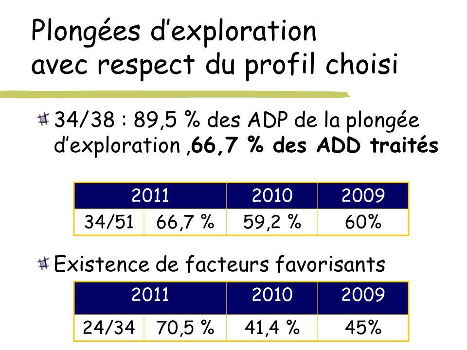 Plongées dexploration avec respect du profil choisi 34/38 : 89,5 % des ADP de la plongée dexploration,66,7 % des ADD traités Existence de facteurs fav
