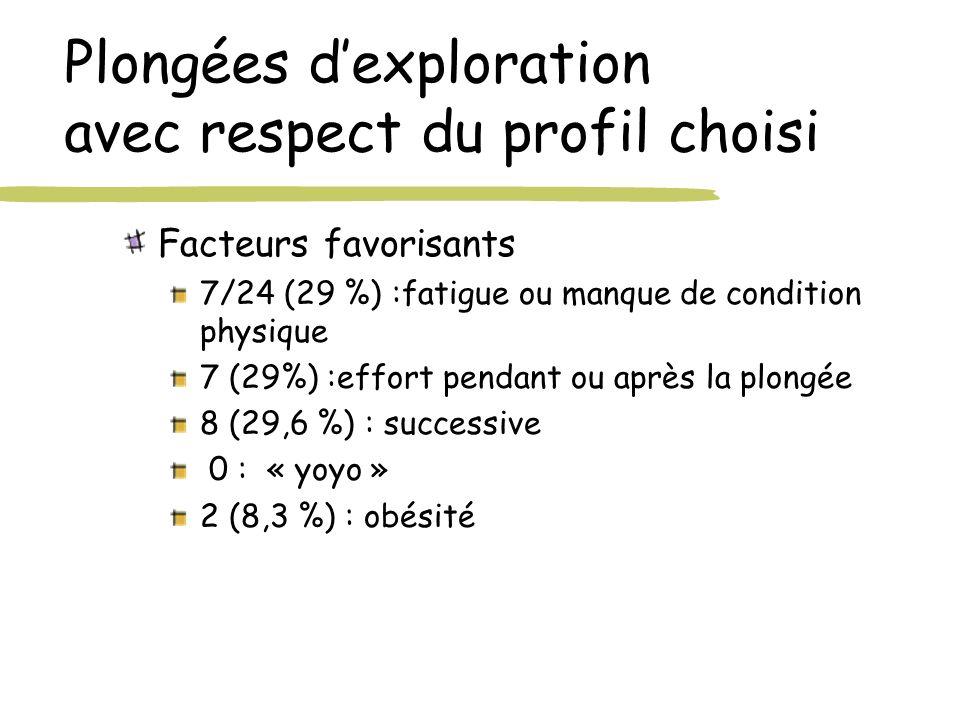 Plongées dexploration avec respect du profil choisi Facteurs favorisants 7/24 (29 %) :fatigue ou manque de condition physique 7 (29%) :effort pendant