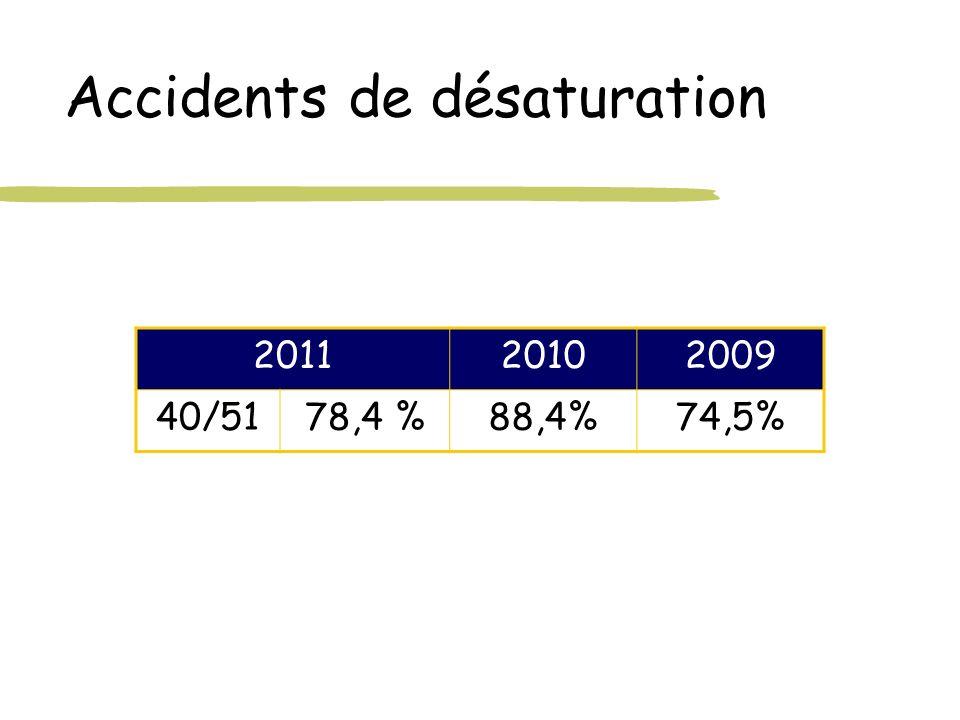 Accidents de désaturation 201120102009 40/5178,4 %88,4%74,5%