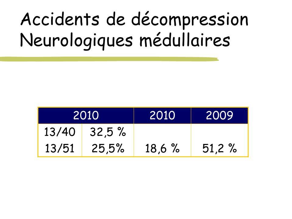 Accidents de décompression Neurologiques médullaires 2010 2009 13/40 13/51 32,5 % 25,5%18,6 %51,2 %